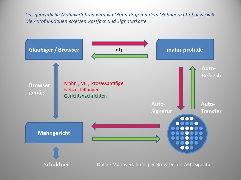 Online Mahnverfahren Mahnantrag Mahnsoftware